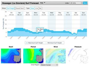 How to Read a Surf Report Part 2 – Wave Height